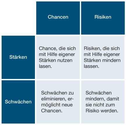 swot_schaubild